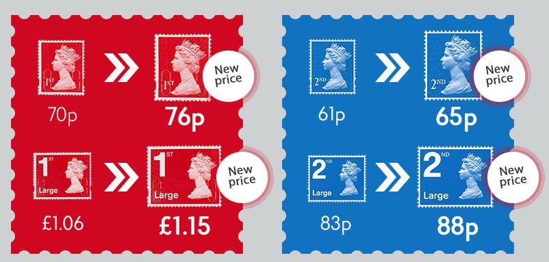 How much is a First Class Stamp? – Some Important Information 2020